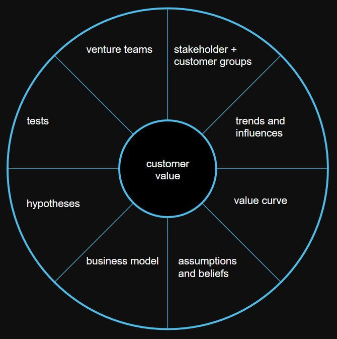 customervalue wheel